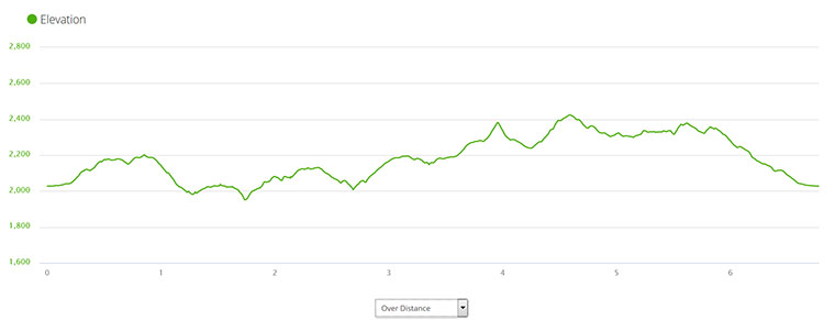 Dishman Hills Conservancy Area - Trail Running Elevation Profile - Chris-R.net