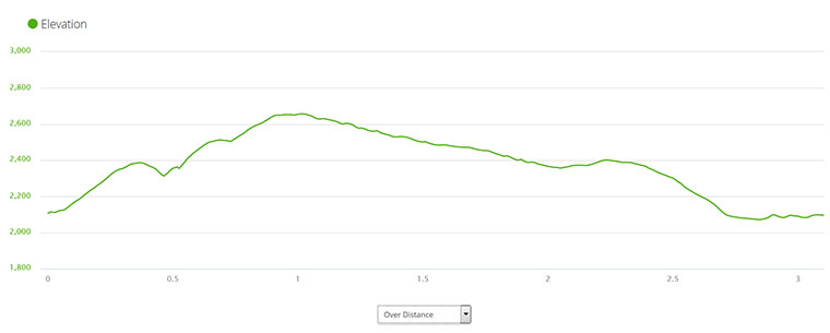 Saltese Uplands Trail System - My 5k Route Elevation Profile - Chris-R.net