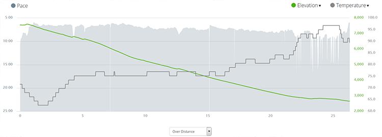 Revel Mt Charleston - Race Stat Graph - Chris-R.net